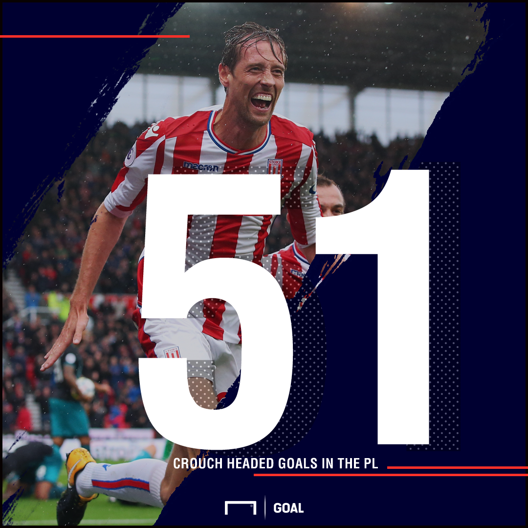 Peter Crouch Premier League headed goals record
