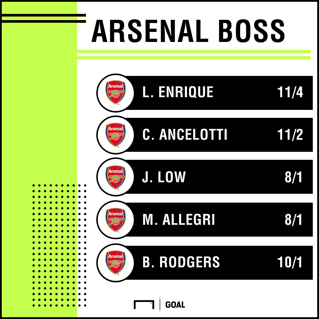 Next Arsenal Manager Odds with bet365