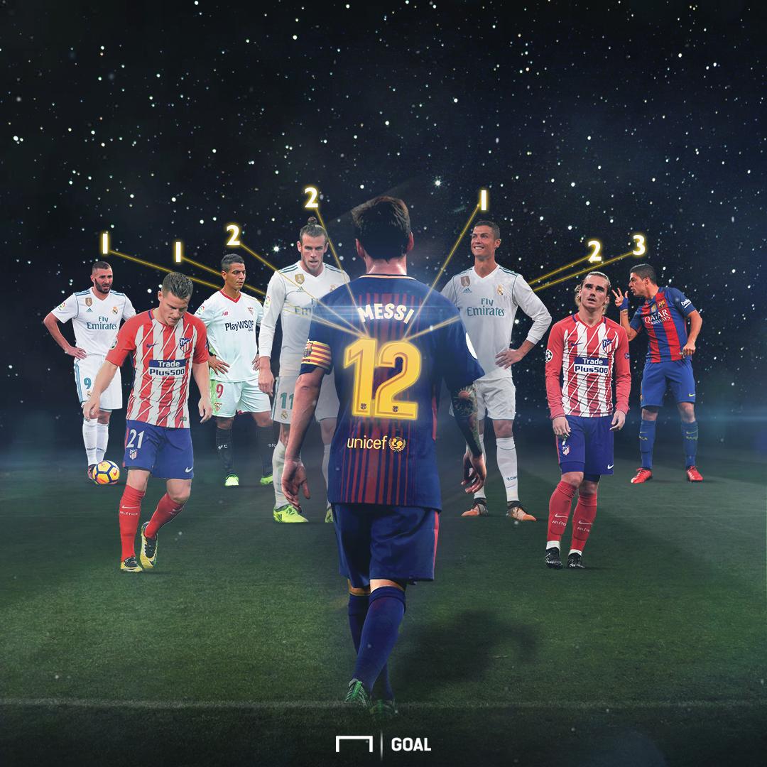 Messi en Liga statistiques buts 2017-2018