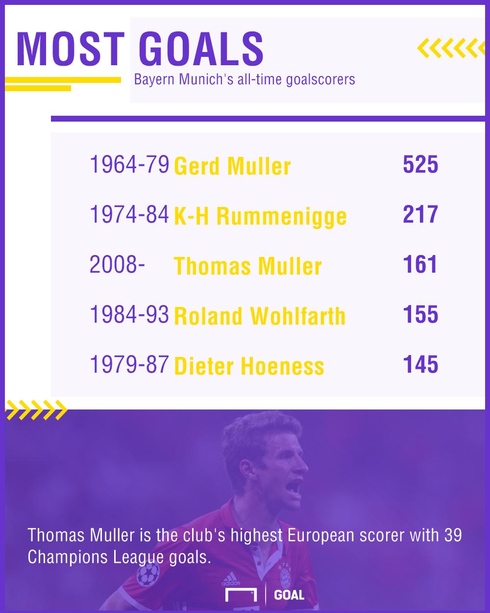 GFX Bayern Top Scorers 01092017