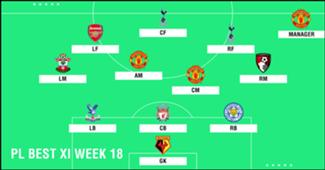 Best XI : ทีมยอดเยี่ยมพรีเมียร์ลีก 2018-2019 สัปดาห์ที่ 18
