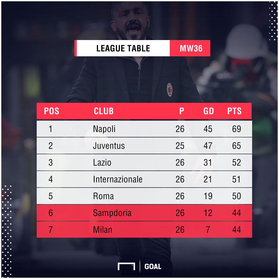 Serie A Table PS