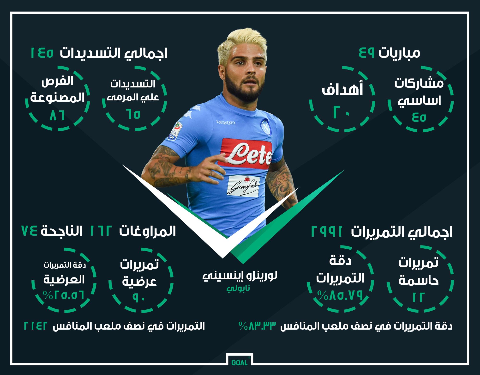 GFX AR Lorenzo Insigne Napoli 2016-17 Stats