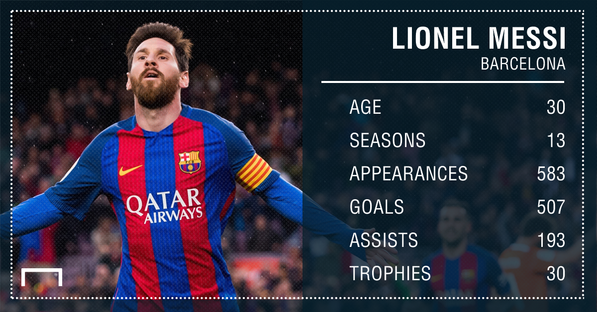 Messi Barcelona stats