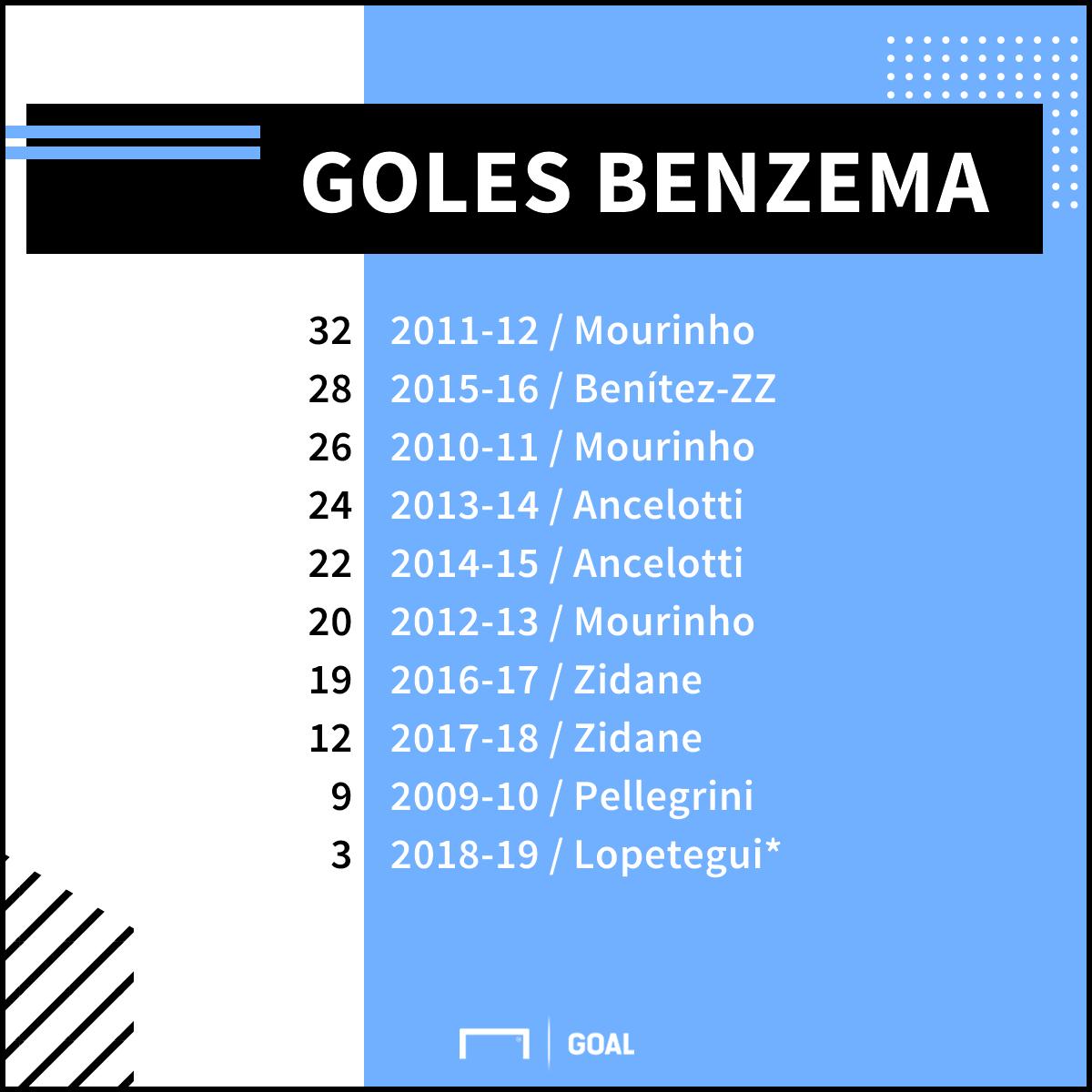 GFX Benzema