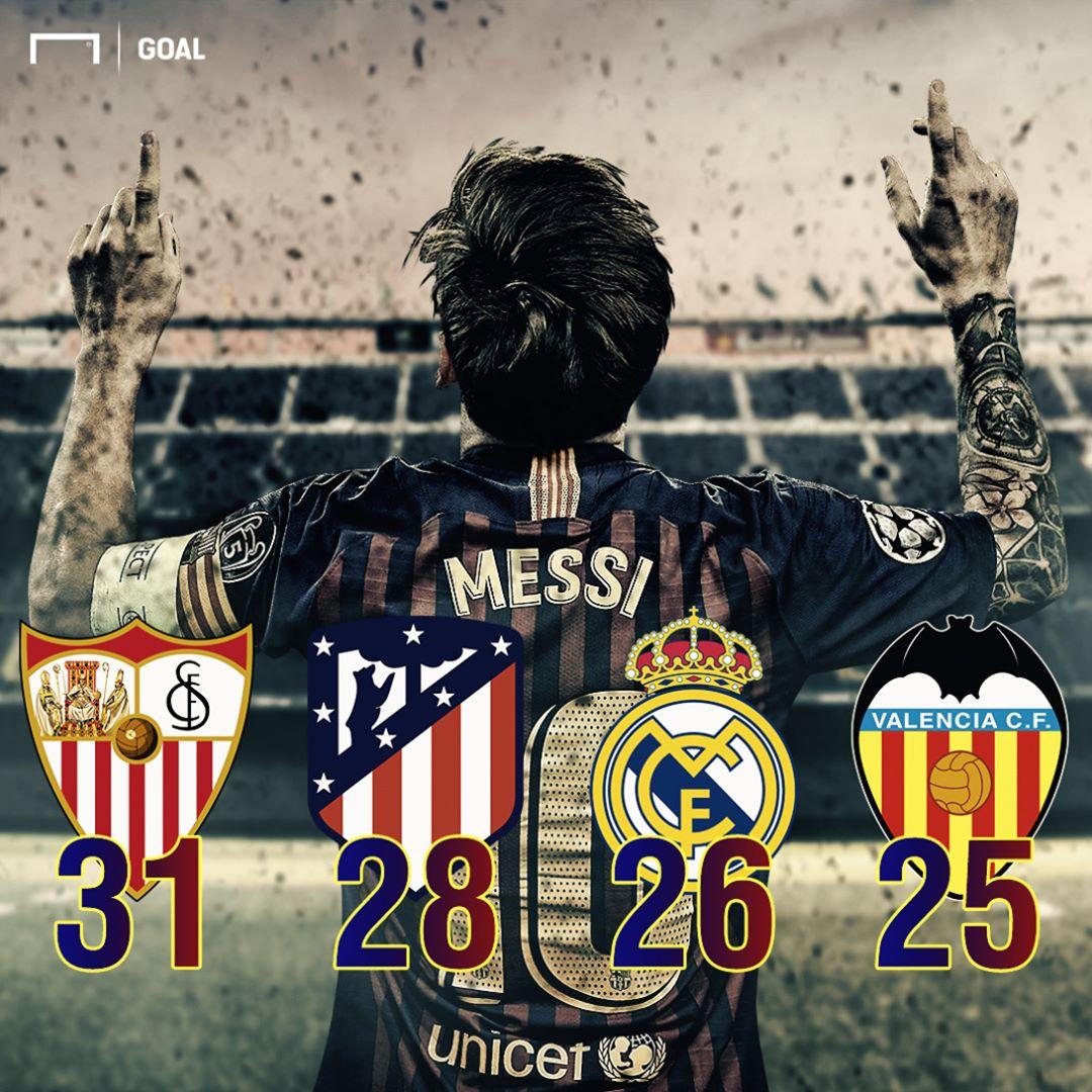 Vítimas de Lionel Messi