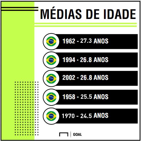 GFX media de idade certo Seleção copas
