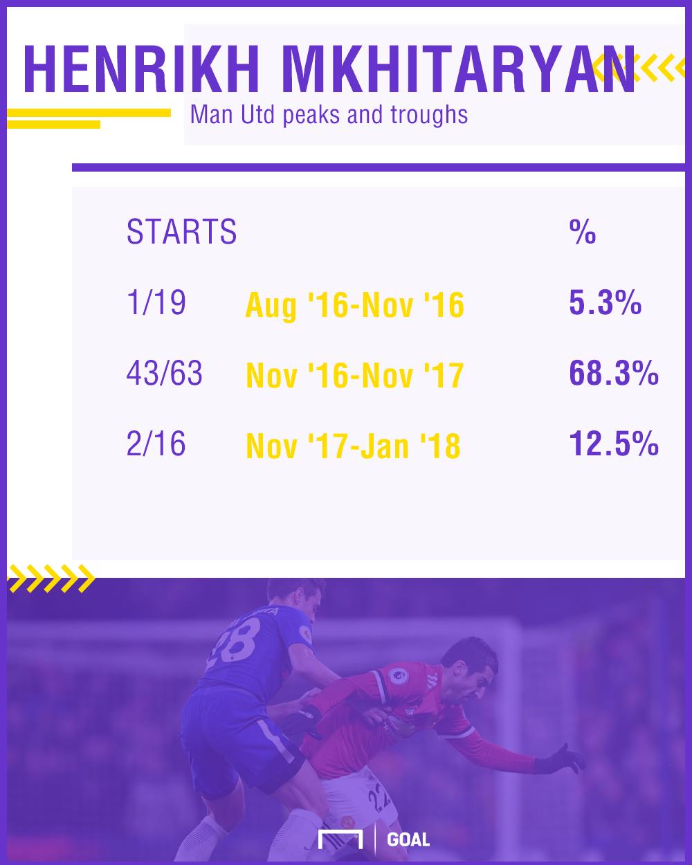 Henrikh Mkhitaryan Man Utd stats