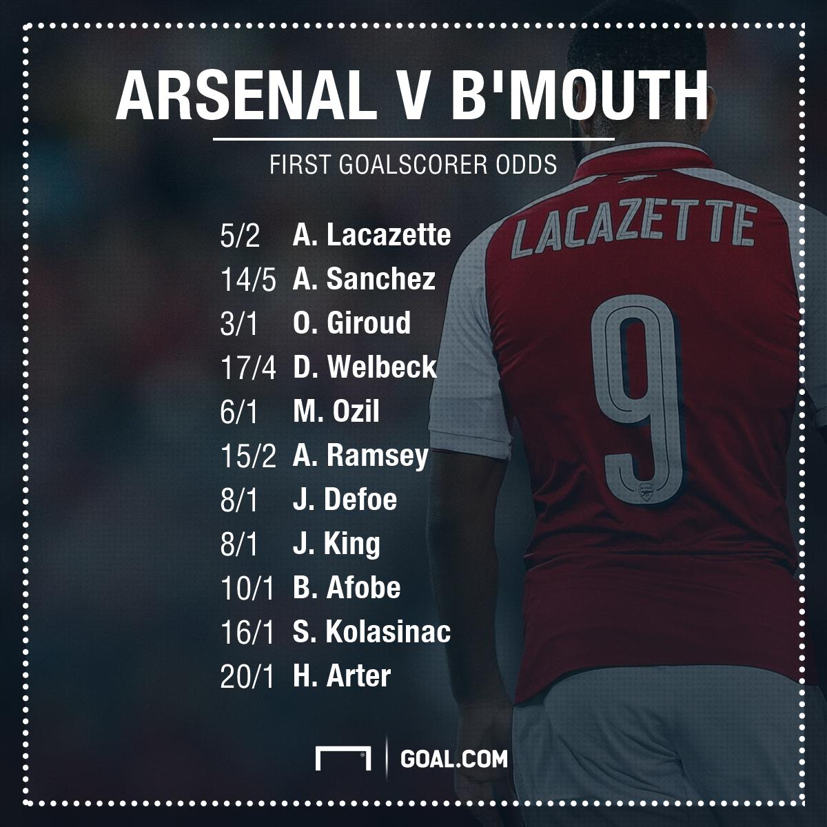 Arsenal Bournemouth Dabble Bet