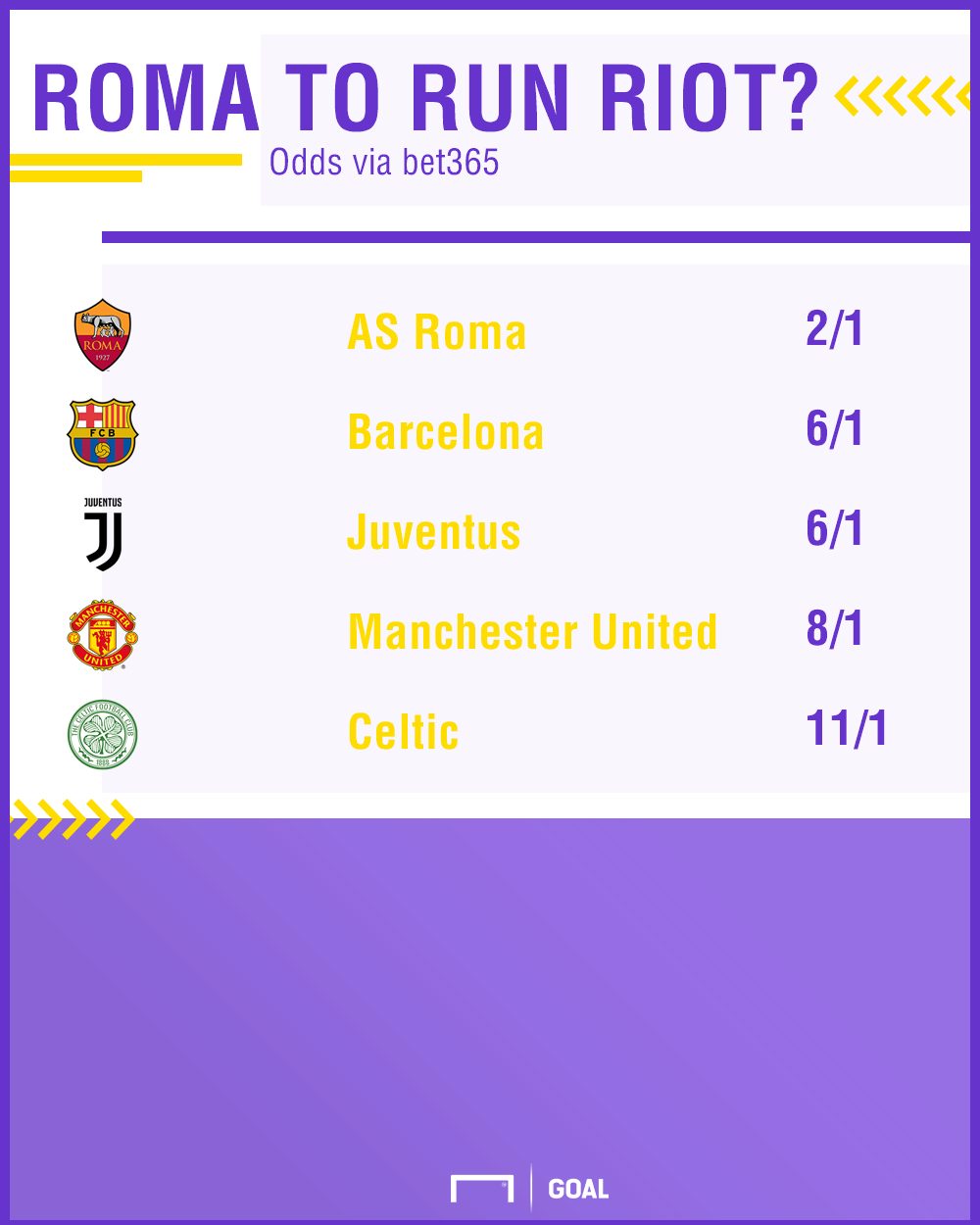 Roma CL Top Scorers 05-12 graphic
