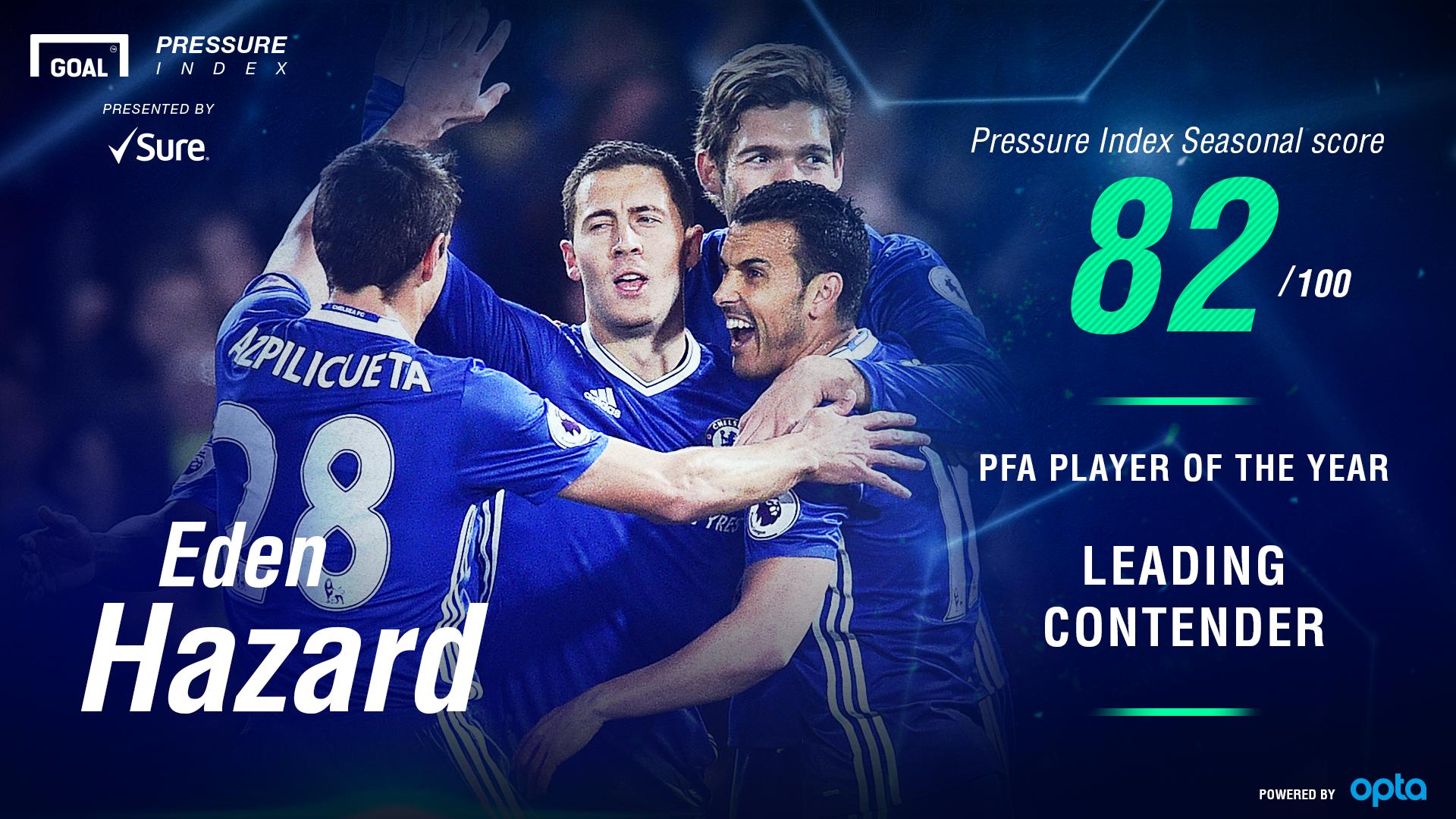 Eden Hazard PFA Player of the Year Pressure Index