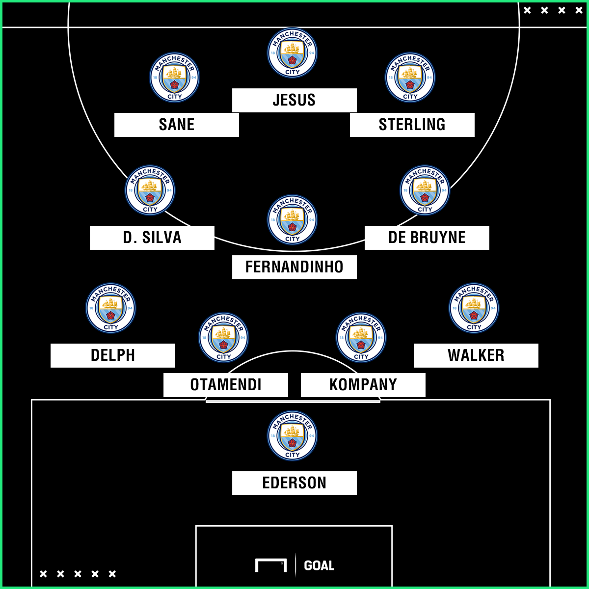 Man City possible XI