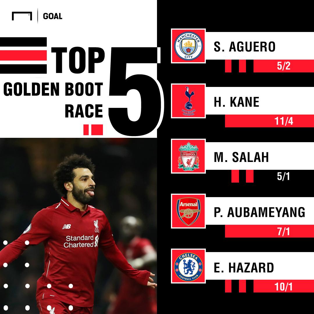 Premier League Golden Boot race odds graphic