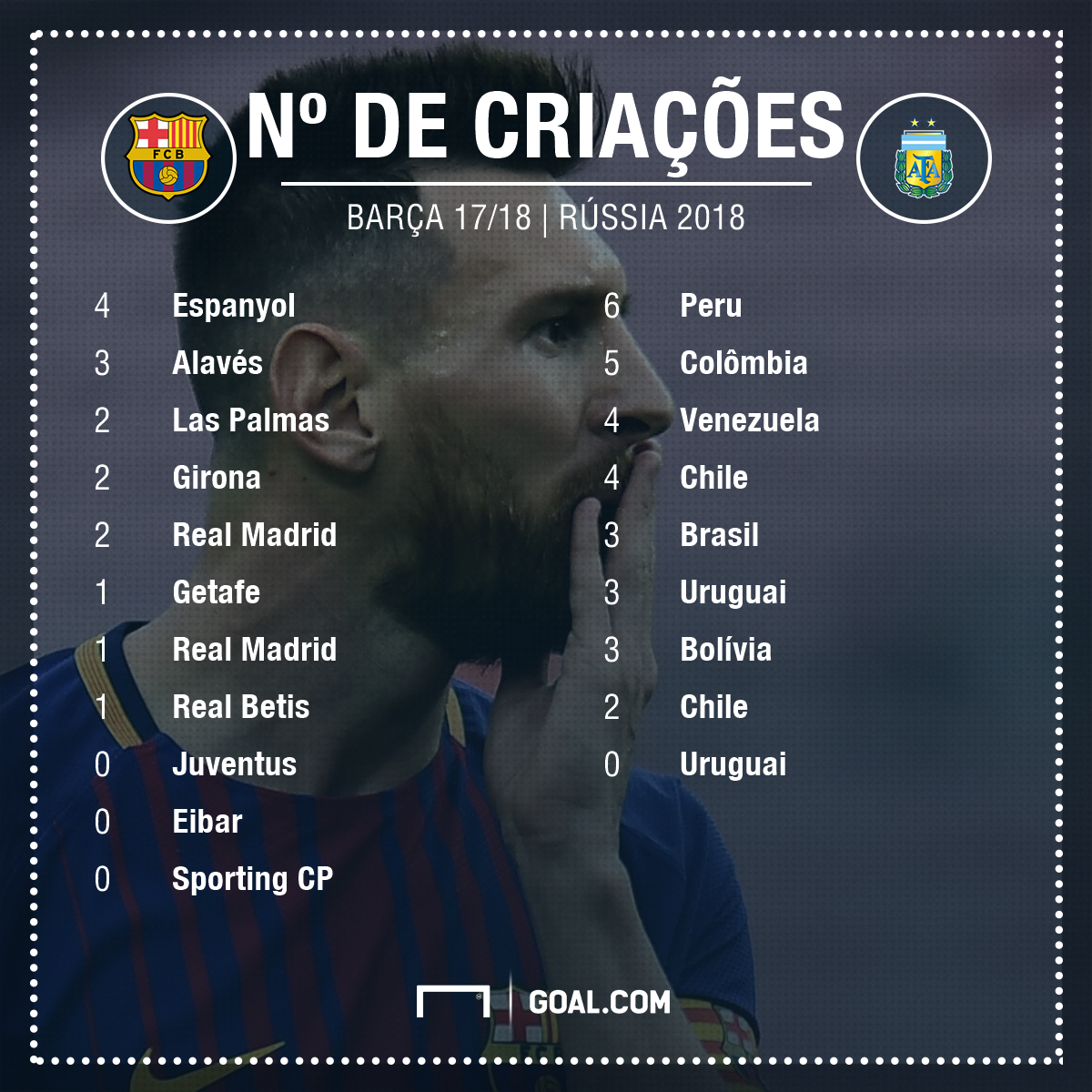 números Messi Barcelona e Argentina