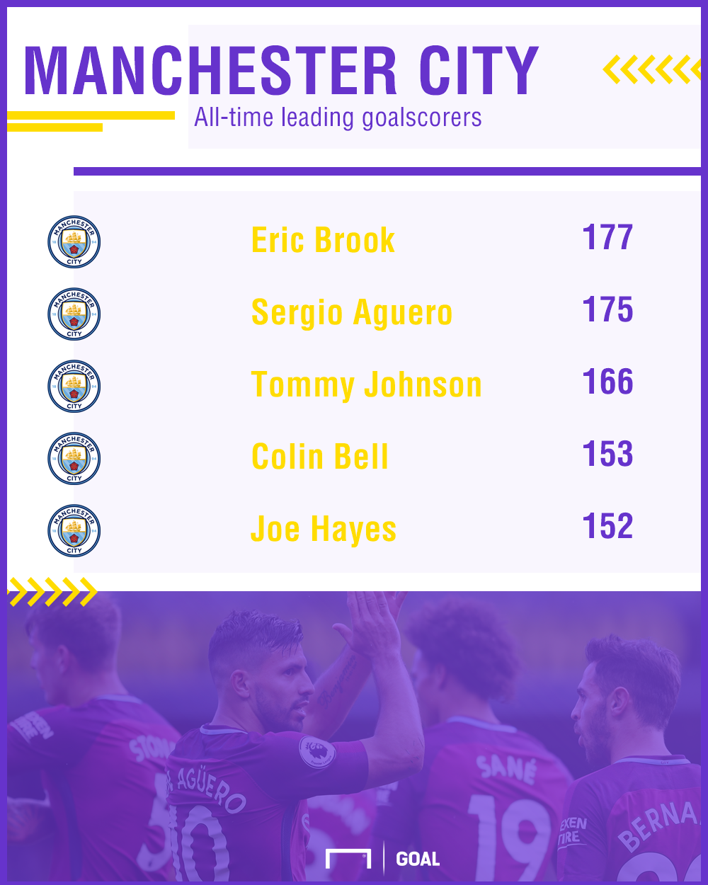 Manchester City all-time leading goalscorers