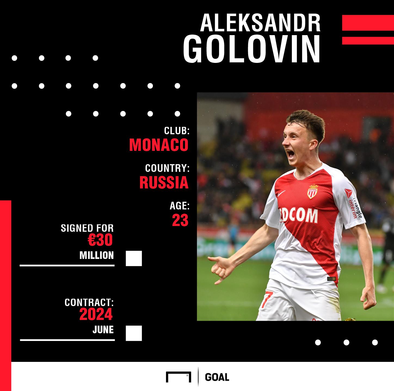 Golovin GFX