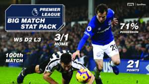 Sportpesa Newcastle Everton