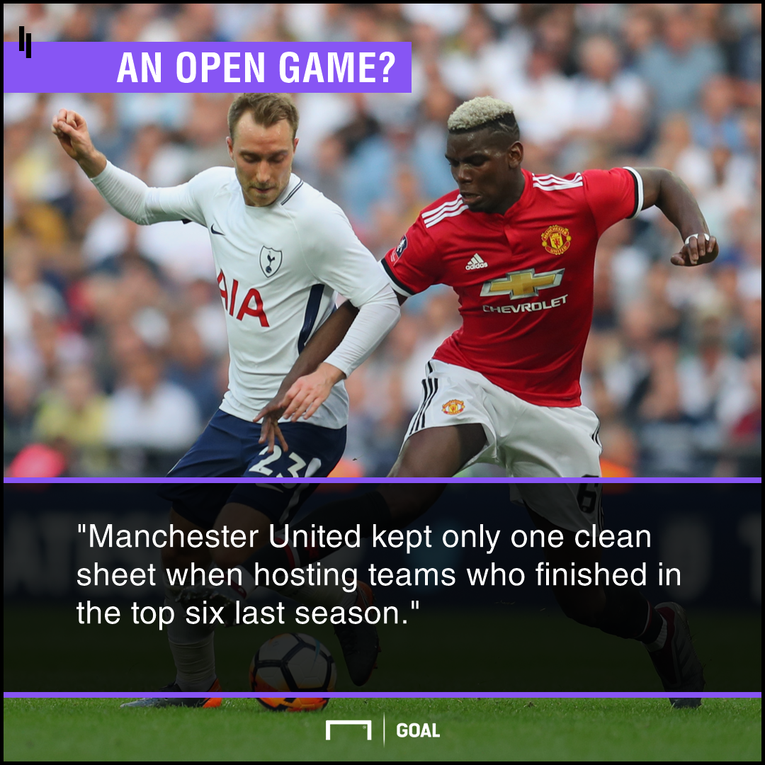 Manchester United v Tottenham Betting Preview