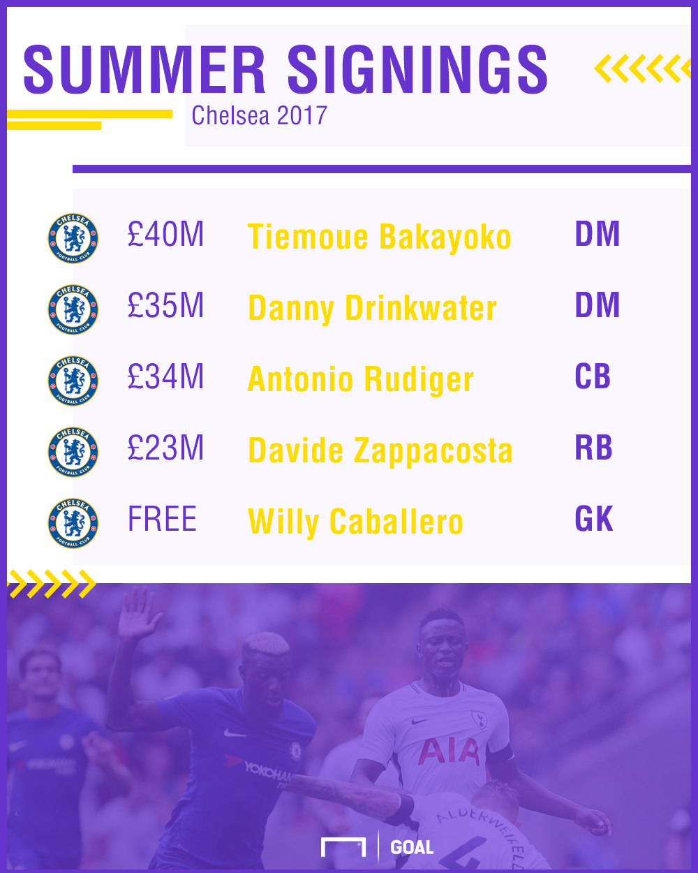 Chelsea defensive summer signings 2017