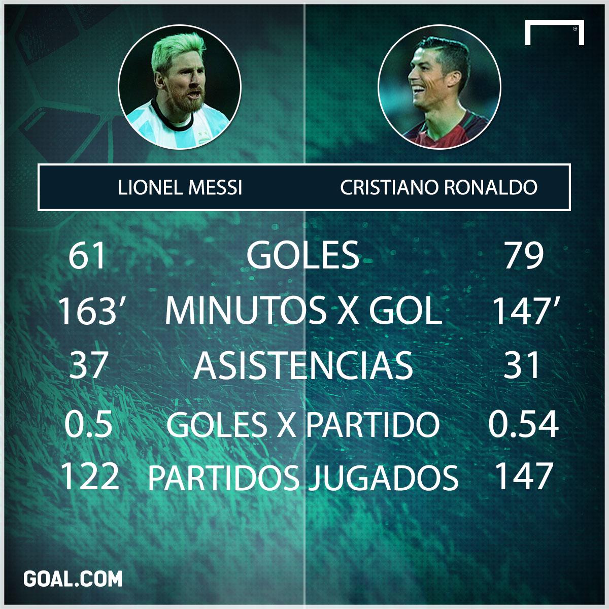 CR7 vs Messi selecciones