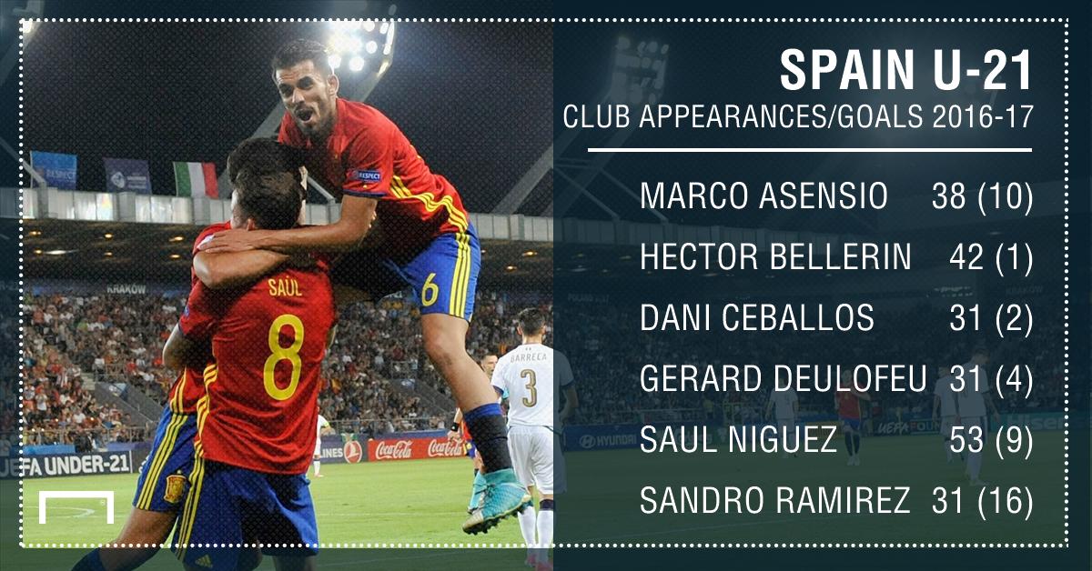 Spain U21 graphic