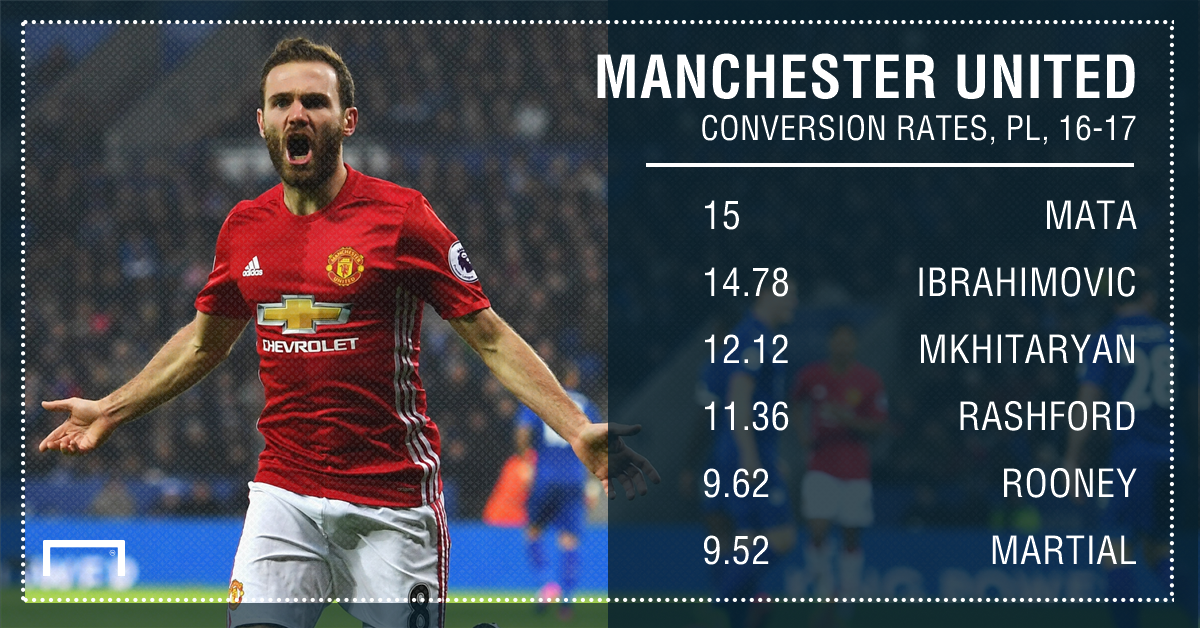 Manchester United conversion rates 16 17