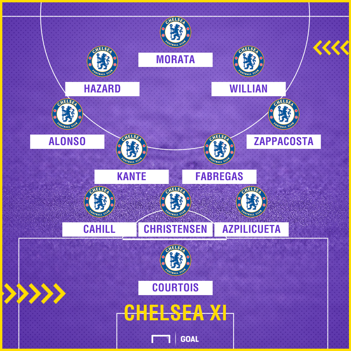 Chelsea possible XI v Southampton