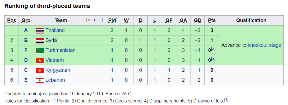 Ranking of third-placed teams
