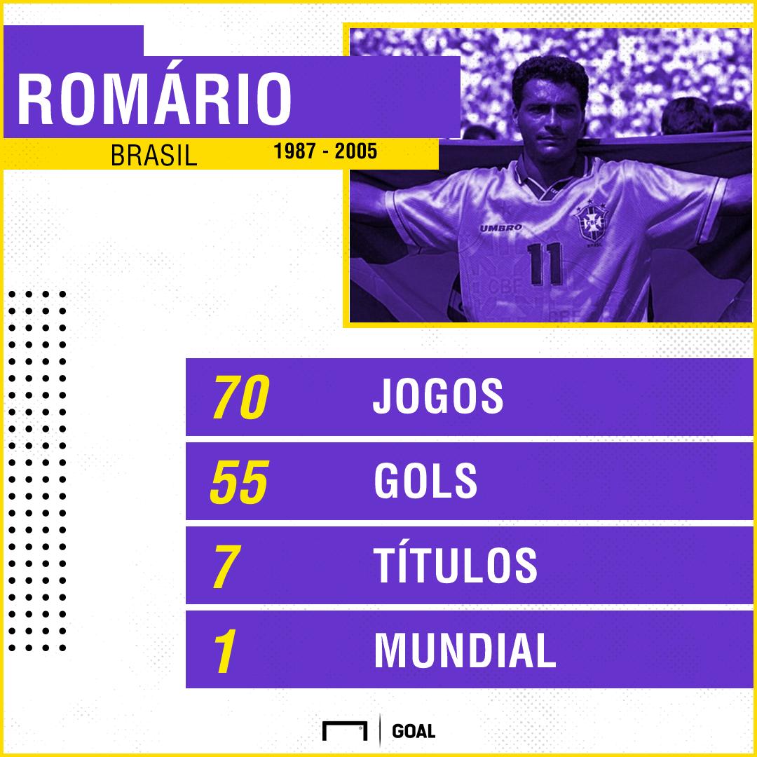 Romário GFX
