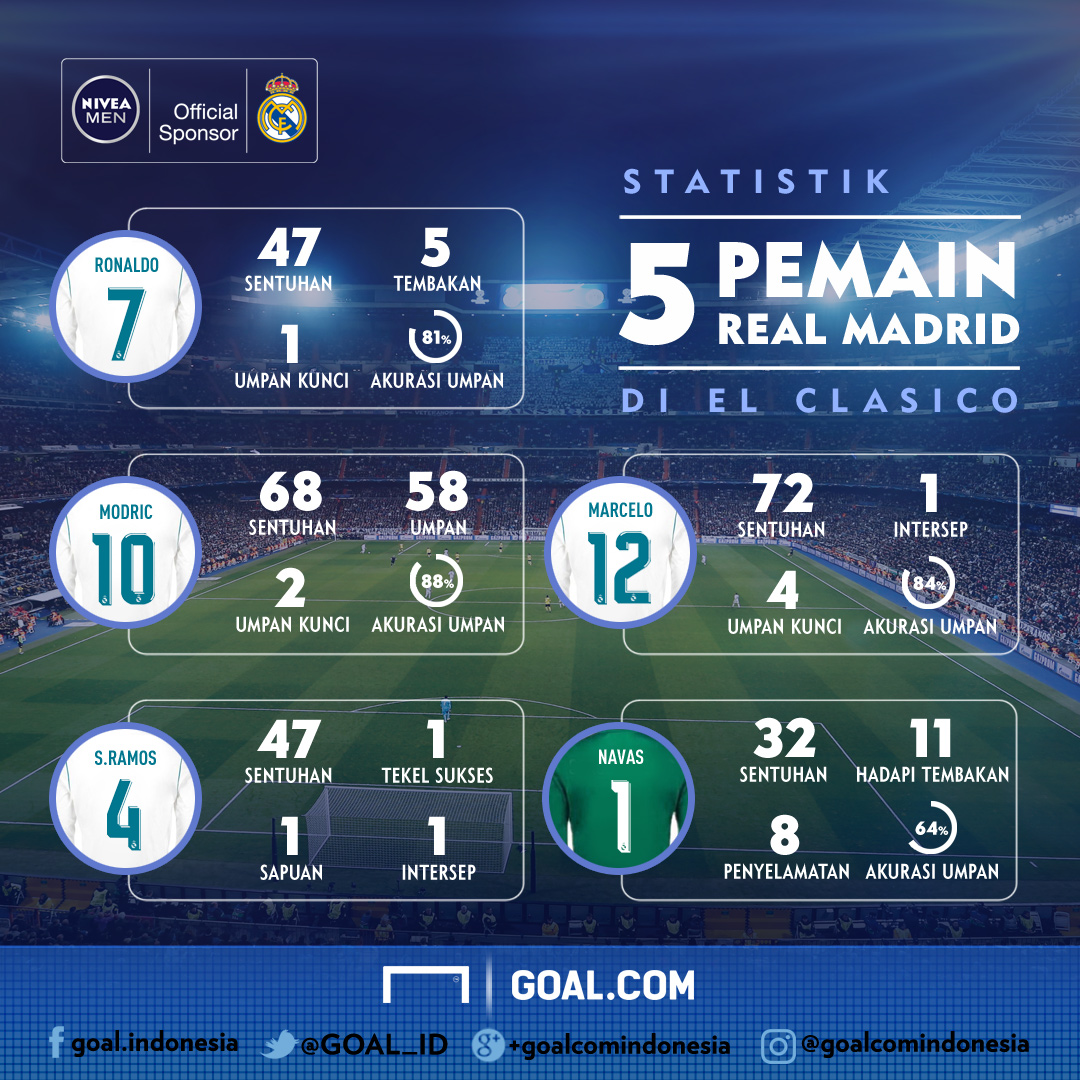 real madrid statistik