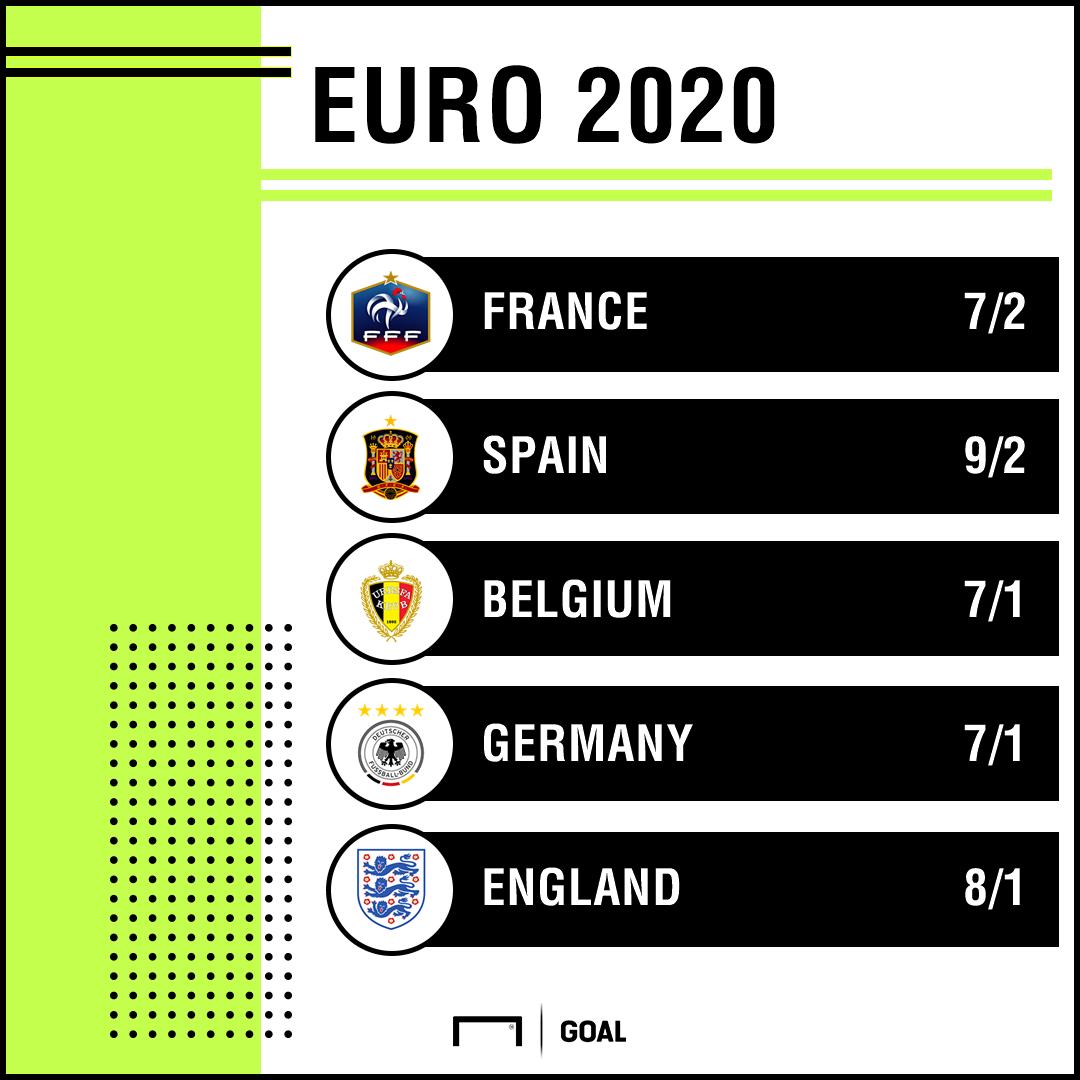 Euro 2020 Winner odds