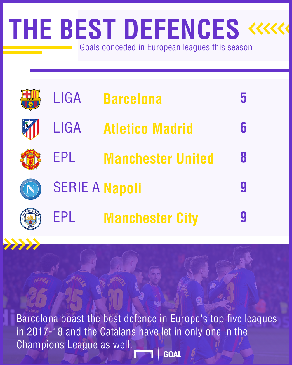 Best defences in Europe graphic
