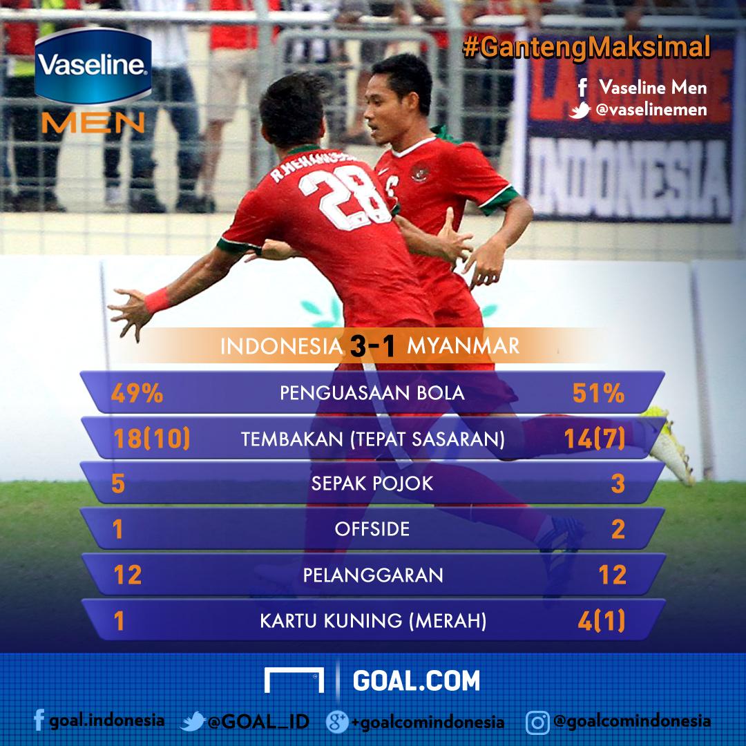 GFX Statistik Indonesia vs Myanmar