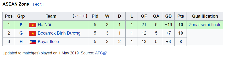 AFC Cup 2019 - Ranking of second-placed teams ASEAN Zone