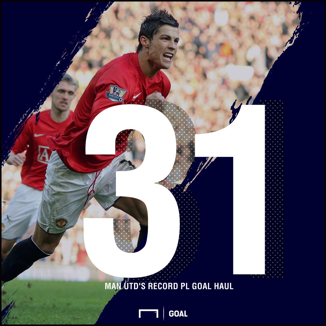 Cristiano Ronaldo Manchester United Premier League 31 goal record