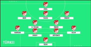 GFX U23 Türkei