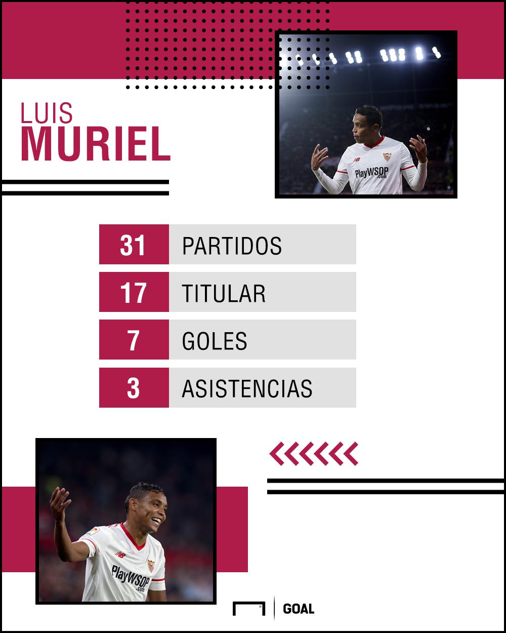 Muriel Sevilla