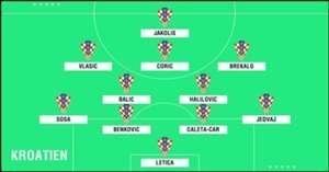 GFX U23 Kroatien