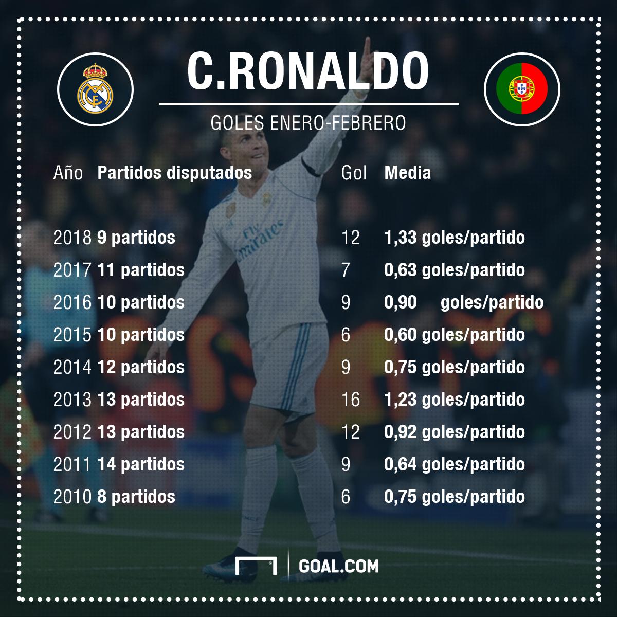Cristiano Ronaldo año natural