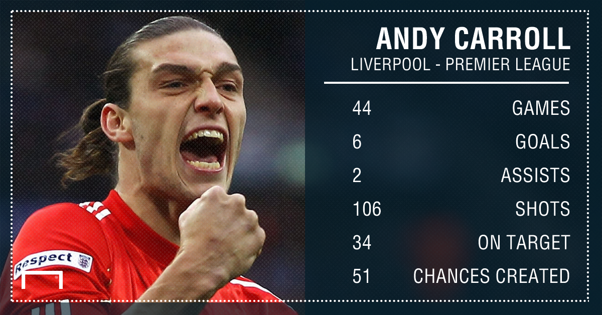 GFX Info Liverpool Andy Carroll