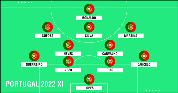 Portugal 2022 XI PS