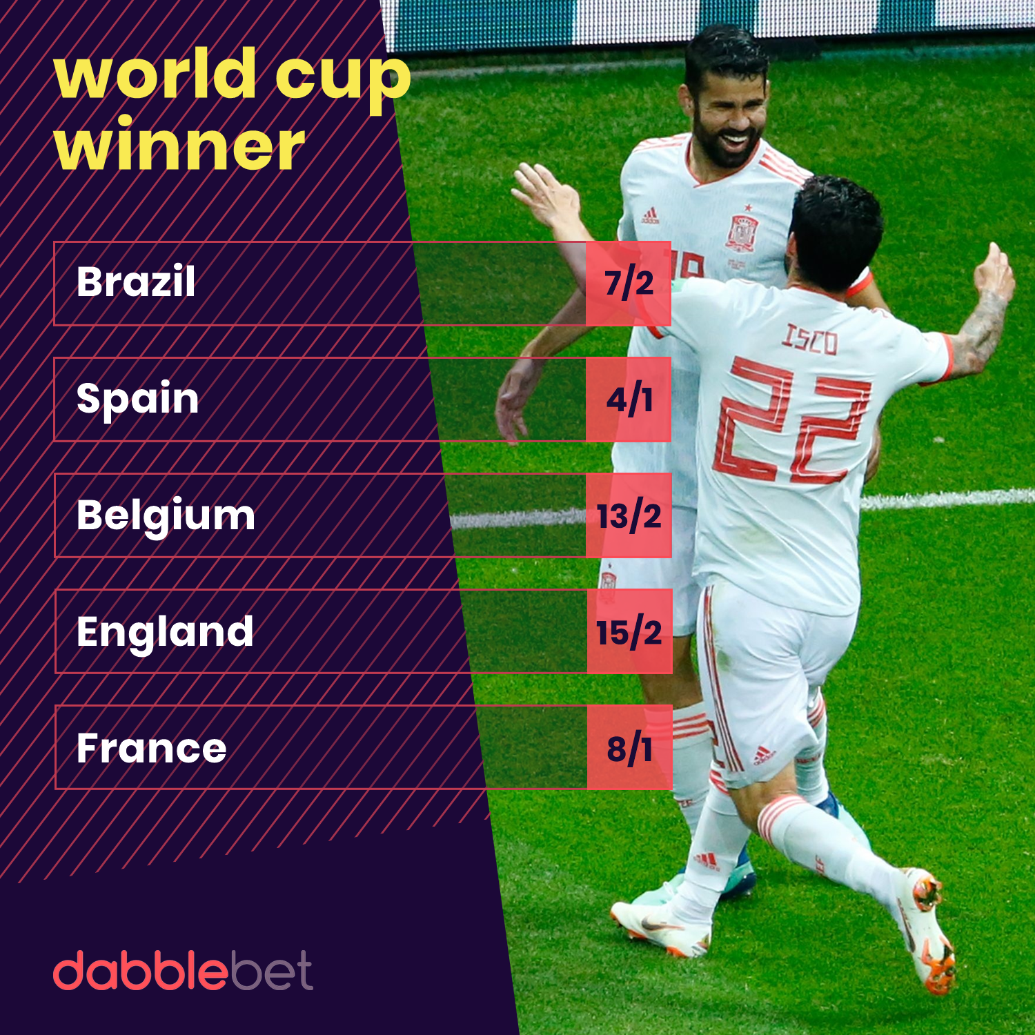 World Cup Winner Update Last 16 odds