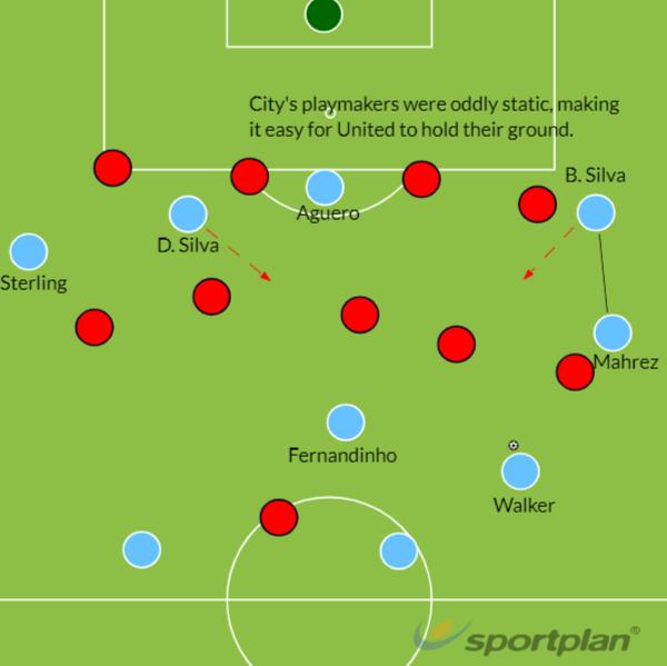 Manchester City vs Manchester United 2018