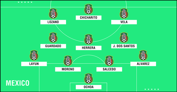 Predicted Mexico WC2018 XI