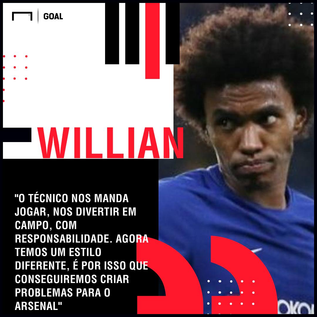 Willian GFX