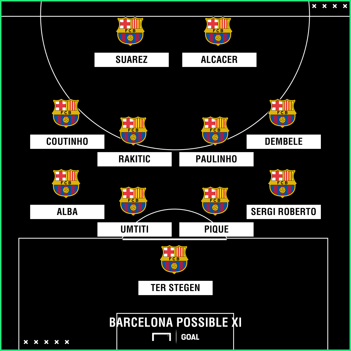 Barcelona possible XI Sevilla