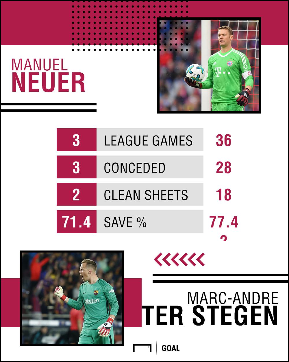 GFX Manuel Neuer Marc-Andre Ter Stegen Stats 15052018