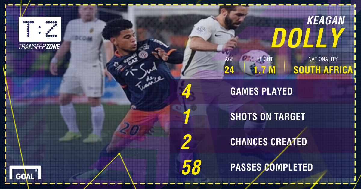 Keagan Dolly, Montpellier