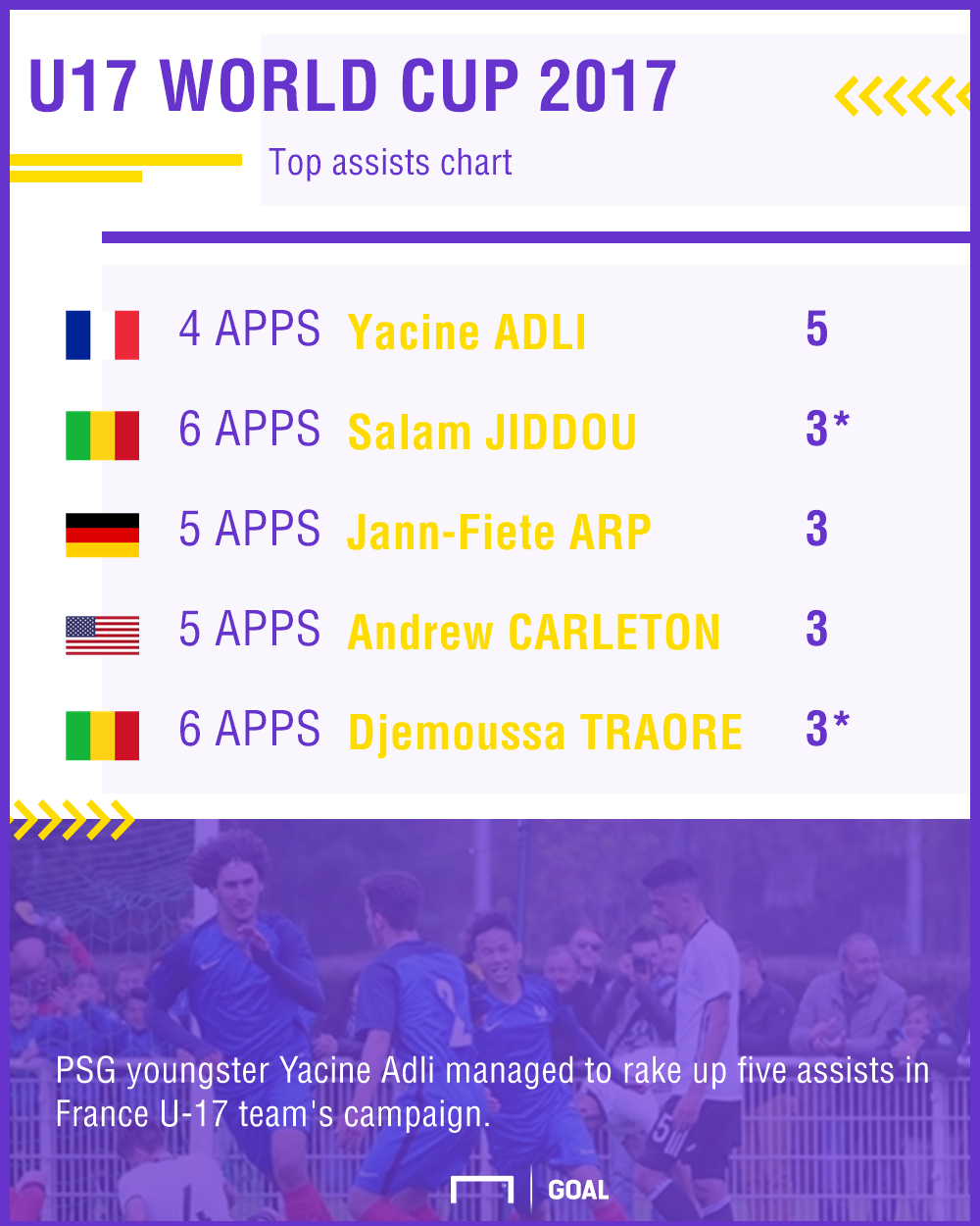 U17 World Cup top assists chart