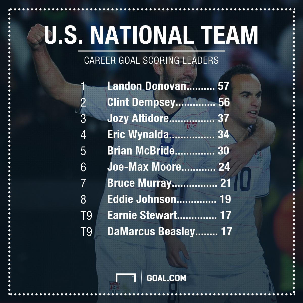 GFX USA Career Goals List 06082017